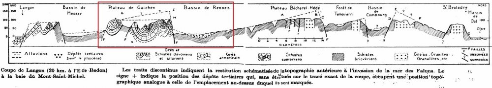 Fig. 71 – La coupe de Meynier
